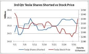 Tesla Stock Quote Extraordinary Tesla Shorts Lose 4848B As Stock Spikes On Earnings Investopedia
