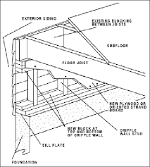 masonry fireplace construction specifications best fireplace 2017 diagram of chimney construction image about wiring