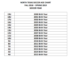 Soccer Age Chart Youth Recreational Soccer