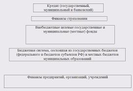 Реферат Финансовое право com Банк рефератов  Финансовое право