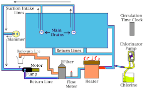 inground pool pump wiring diagram wiring diagram for car engine water flow diagram of pool heater inground pool wiring