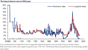 7 Shocking Facts About Global Financial Markets You Probably