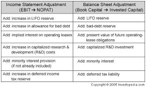 definitions of balance sheet why use economic profit economic value added tm over other metrics
