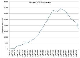 Norways North Sea Oil Production Is Declining