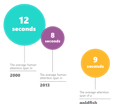 The Attention Span Statistic Fallacy Policy Viz