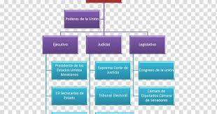 Organizational Chart Bp Cash Flow Management Business