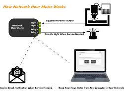 network hour meter web based elapsed time indicator network hour meter landing page