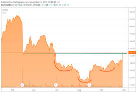 Nutanix Stock Chart Turnaround Tuesday Bed Bath Might Be The Next Ge We Chart