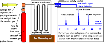 Paper Chromatography Separating Coloured Substances Dyes Gas