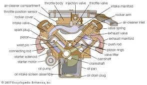 gasoline engine britannica com cross section of a v type engine