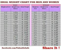 Swing Stage Weight Chart Your Ideal Weight Chart Height To Weight Chart Weight