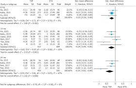 Creatinine 1 9 Diet Chart Comparison Of Renal Safety Of Tenofovir And Entecavir In