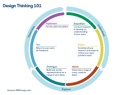 Design Thinking Chart How Design Thinking Can Power Payments Innovation