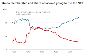 Solidarity Forever Union Membership Continues Its Long Decline