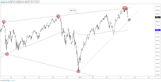 Ftse Live Chart Free S P 500 Dax Ftse Technical Outlook For Week Ahead