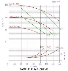 Pump Motor Selection Chart Selecting A Pump Using Pump Curves