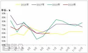Where Is The Downward Trend Of Ethylene Glycol