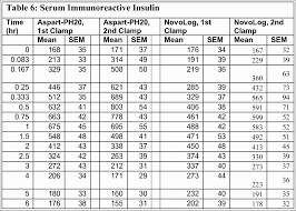 Diabetes Insulin Chart Sliding Scale Insulin Sliding Scale Chart Novolog Www Bedowntowndaytona Com