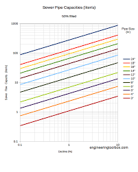 Water Flow Conversion Chart Expert Convert Minutes 100ths Chart Flow Rate Vs Pipe Length
