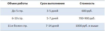 Заказать отчет по практике ru Стоимость отчета по практике отчета по лабораторной работе