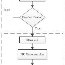 Flow Chart Of Proposed Door Lock System Download