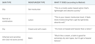 For some people dry skin causes itching and other annoyance while my skin is often: How To Build A Skin Care Routine T Magazine Guides The New York Times