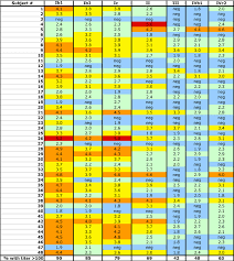 Fafi Numbers Chart Bkv Neutralizing Titers Of Human Sera The Chart Shows The