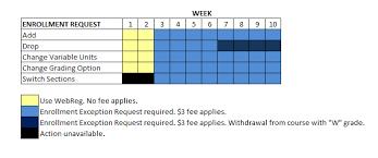 Uci My Chart Uci University Registrar Enrollment Exceptions