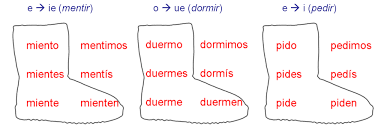 Jugar Verb Chart Boot Verbs Spanish Linguist