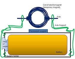 simple electric motor design. Beautiful Electric In The  Intended Simple Electric Motor Design