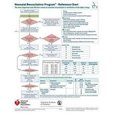Neonatal Resuscitation Program Reference Chart Ob Nursing