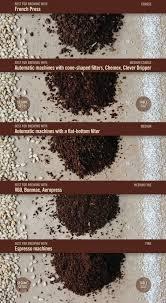 Starbucks Coffee Grind Chart Grind Chart Lagoni Kaffebar Coffee Coffee Drinks