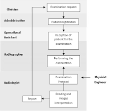 Flowchart For Performing An Examination On A Radiology