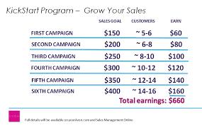 Avon Commision Chart 2017 Avon Kickstart Sales Goals Sell Avon