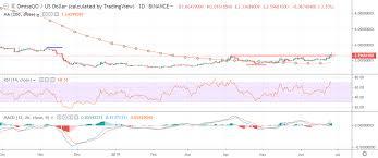 Omisego Price Analysis Omg Usd Burning The Stash Crypto