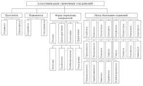 Реферат Технологическое обеспечение сборки изделий на роторных  Рисунок 4 Классификация соединений деталей