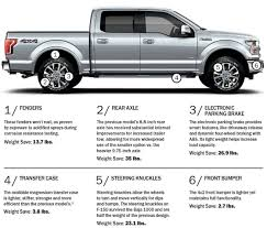 How Are Pickups Shedding Weight? - PickupTrucks.com News