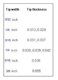 Slotted Screwdriver Size Chart When A Phillips Is Not A Phillips 30 Steps With Pictures
