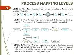 Simple Process Map Process Mapping Consulting Map Flowchart Simple Flow