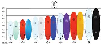 Surfboard Chart Choosing The Correct Size Softlite Boards