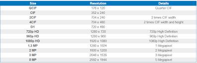 Surveillance Camera Resolution Chart 66 Logical Security Camera Lens Chart
