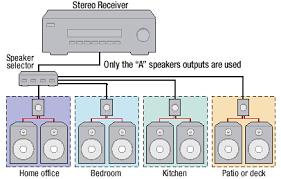 home audio wiring diagram carlplant diy whole house audio at Home Audio Wiring Diagram