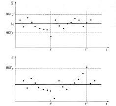Р Обеспечение стабильности технологических процессов в  Рисунок 7 1 Ведение двойной s карты