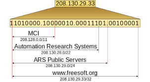 Cidr Chart Classless Inter Domain Routing Wikipedia