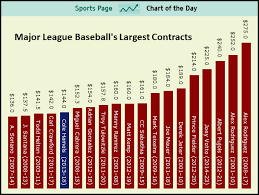sports chart of the day the largest contracts in baseball history  sports chart of the day the largest contracts in baseball history business insider