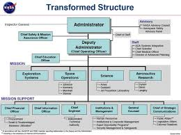 Nasa Releases New Organization Chart
