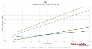 Metal Temperature Chart Thermal Conductivity Of Metals Metallic Elements And Alloys