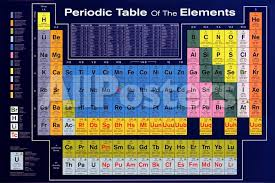 Periodic Table of the Elements Poster - AllPosters.ca