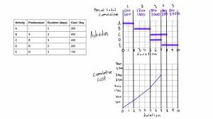 How To Draw Project S Curve For Cumulative Costs
