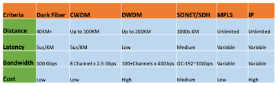 Server Labs What Is Lit Fiber And Dark Fiber